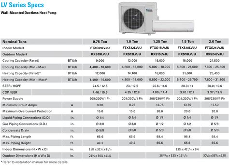 Mini Homes daikin 9000 btu 25 seer mini split lv series heat pump