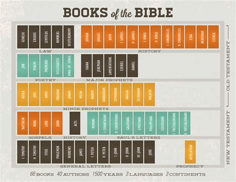 books of the bible pictures study of faiths and philosophy where do i start with