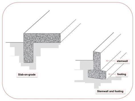 types of house foundations types of home foundations mibhouse