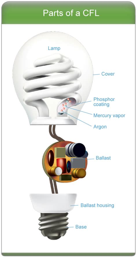 what to do with lights learn about cfls products energy