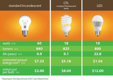 led light bulbs vs energy saving led lighting upgrades for business