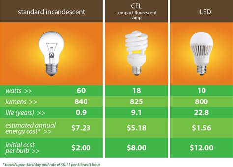 led light bulbs vs incandescent and fluorescent led lighting upgrades for business