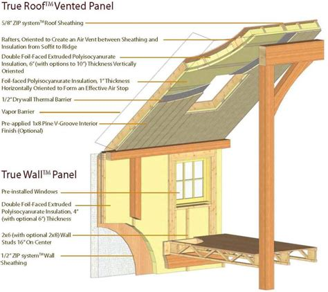 Structural Insulated Panel Home Kits post and beam shell package yankee barn homes