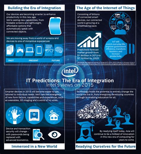 Household Trends intel s 2015 tech trends to watch a new era of integration