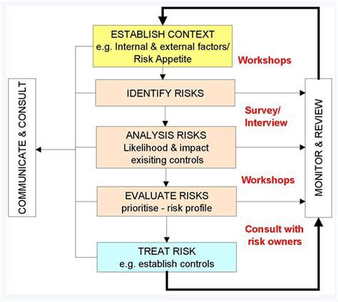 risk management process diagram western sydney university