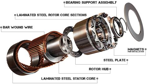 Electric Motor Drive by 15 Electric Motors Motor Drive Blogs