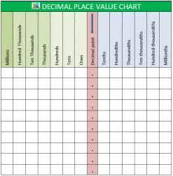 place value decimal place value chart