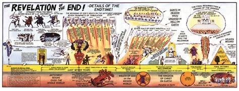 book of revelation in pictures timeline end time info
