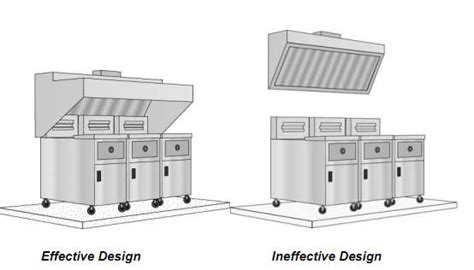 commercial kitchen exhaust design commercial kitchen exhaust and makeup air systems