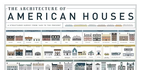 styles of houses american house styles house architecture