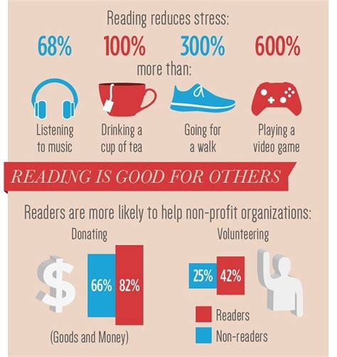 benefits of picture books for children beneficiary reading stats benefits of reading