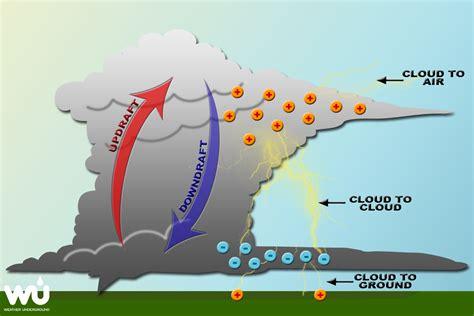 thunder in use lightning weather underground