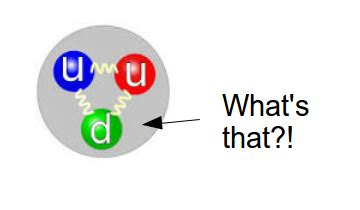 What Is A Proton Made Of by Standard Model What S Inside A Proton Physics Stack