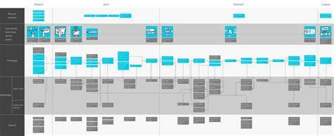 make blueprint service blueprint for stage