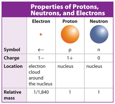 Definition Of Protons Neutrons And Electrons by Chemistry Sk016 C1 1 2 What Is An Atom Sub Atomic