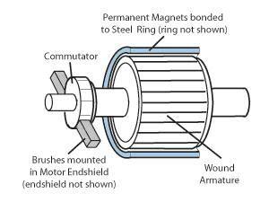 Electric Motor Basics by Brushed Dc Motor Basics Electric Motor