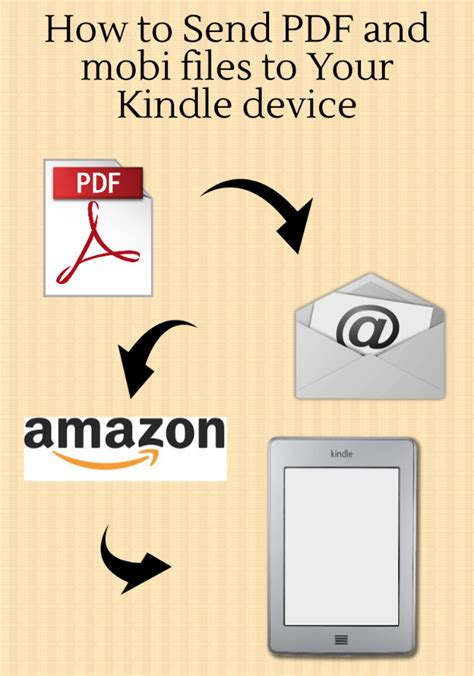 how to read on kindle how to send pdf and mobi files to your kindle