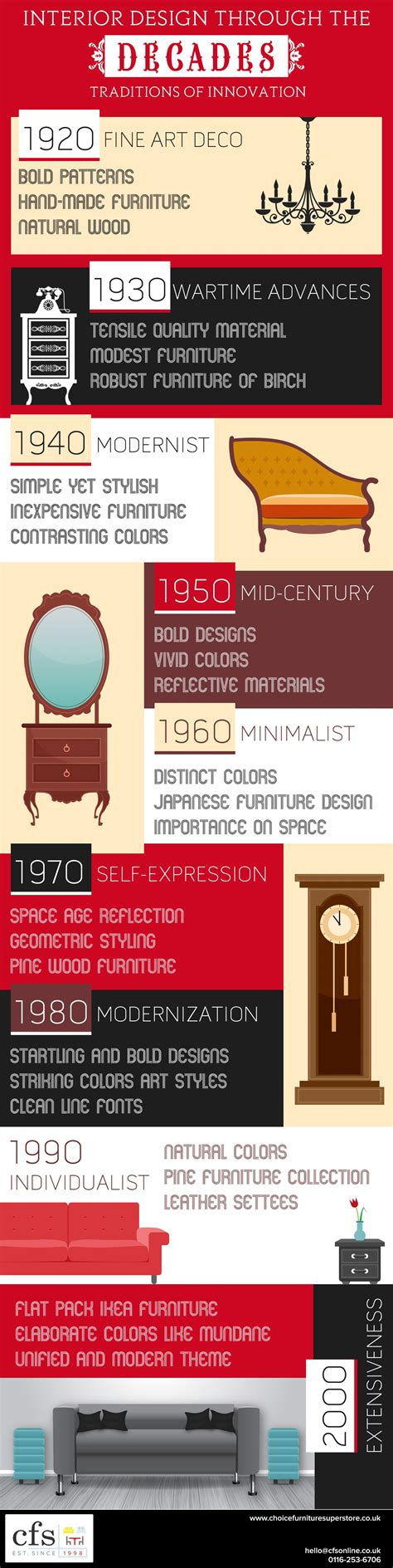 home design trends through the decades interior design through the decades infographic cfs uk
