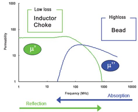 difference between ferrite bead and inductor all ferrite are not created equal understanding