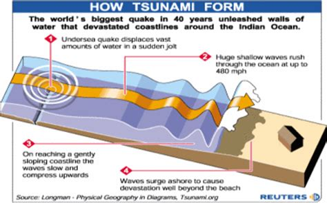 which property causes water to form accc earth science wiki formation of tsunamis so