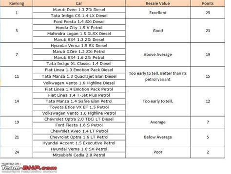 Car Brand Resale Value Rankings by Sedans Rs 12 Lacs A Quantitative Ranking Page