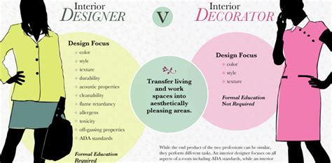 what is an interior decorator what is the difference between an interior designer and