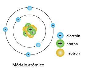 Rutherford Proton by Modelo De Rutherford Portal Acad 233 Mico Cch