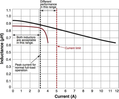 difference between ferrite bead and inductor what is the difference between inductor and ferrite bead
