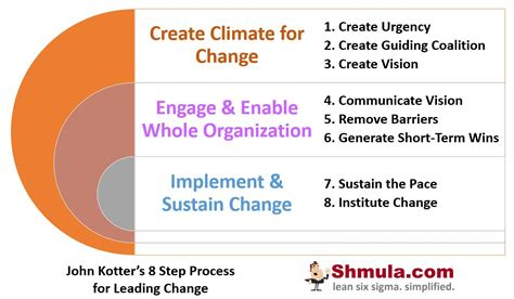 Kotter Step 7 by John Kotter S 8 Step Process For Leading Change