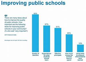 Survey: Teacher Quality, Not Testing, the Best Way to ...