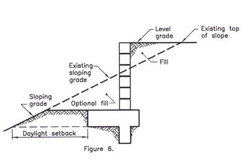 Concrete Block Wall|retaining Walls Construction
