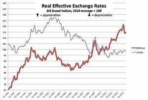 Chinese Currency Manipulation | Economics 274 Fall 2018