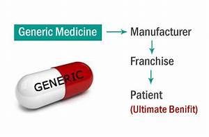SAINATH GENERIC MEDICINE STORE, Generics Medicine Shop in ...