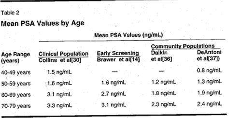 age specific reference ranges for psa in the detection of cancer page 3 of 3