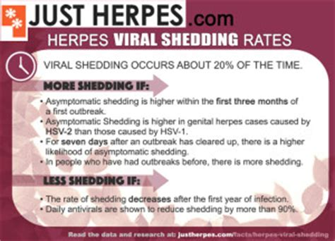 herpes viral shedding the research and the rates just herpes