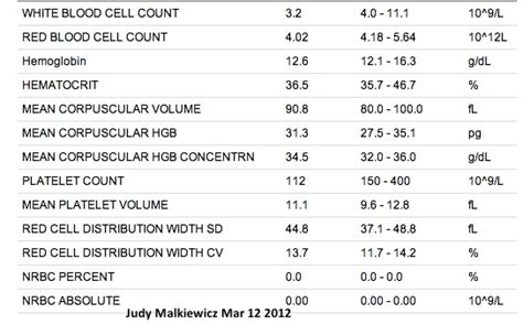 jm s adventure with myeloma lab results march 12 2012
