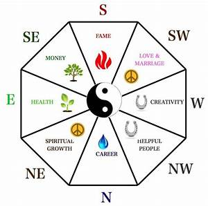 Feng Shui Home Office : what is the use of bagua and where is the right place to put it feng shui master philippines ~ Markanthonyermac.com Haus und Dekorationen