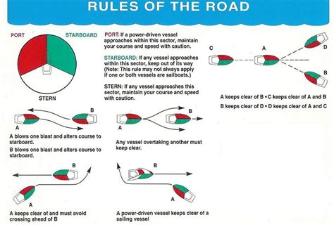 Boat Navigation Rules by Colregs
