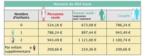 revalorisation du rsa socle