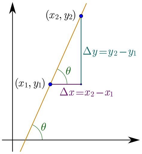 Slope Of A Line by Slope Wikipedia