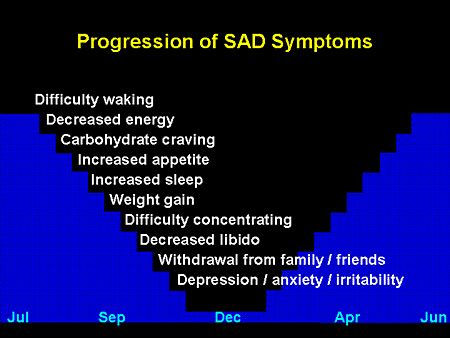 Seasonal Affective Disorder  Positivemed. Air Conditioning Mini Split Systems. Sales And Marketing Automation. Where Do I Get A Credit Report. Syracuse Online Classes Ip Audio Conferencing. Mortgage Lending Services Angies List Plumber. Free Mass Mail Software Sap Industry Solutions. Government In Italy Today Gander Valley Calls. What Is A Cloud Platform Data Quality Vendors