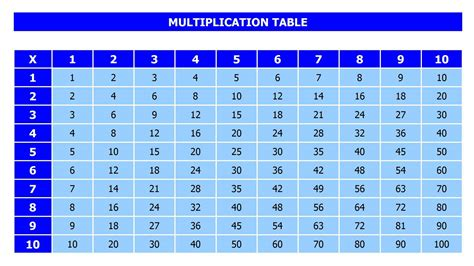 multiplication table blank template new calendar template site