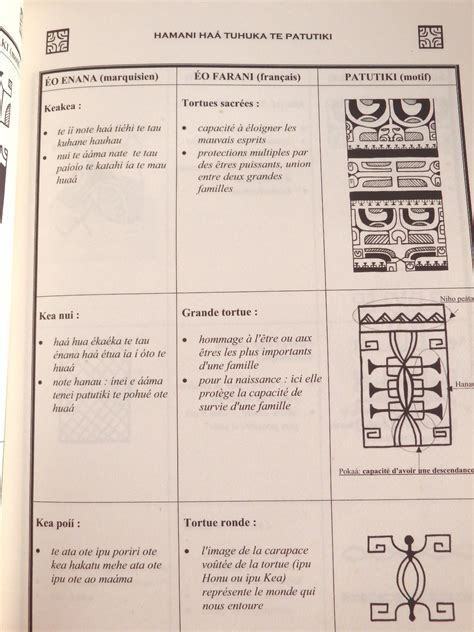 livre te patutiki dictionnaire du tatouage polyn 233 sien