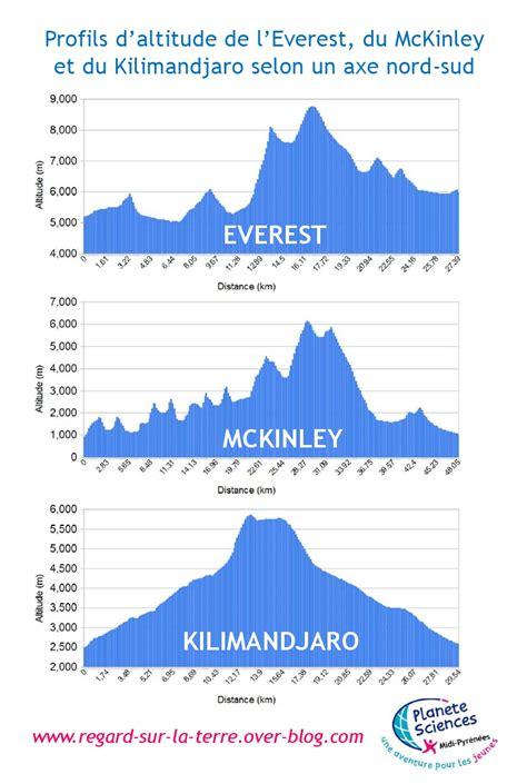 everest mont mckinley mont blanc kilimandjaro les toits du monde vus depuis l espace un