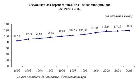 projet de loi de finances pour 2004 fonction publique et