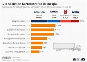 Wie Viele Pflastersteine Pro M2 : infografik die h chsten kartellstrafen in europa seit 2006 statista ~ Markanthonyermac.com Haus und Dekorationen