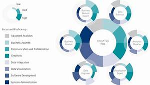 Launching an Insights-Driven Transformation - Accenture