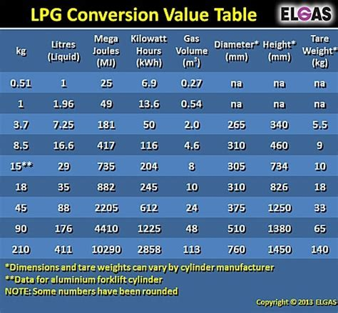 what is the formula to convert lpg gas from us galons to