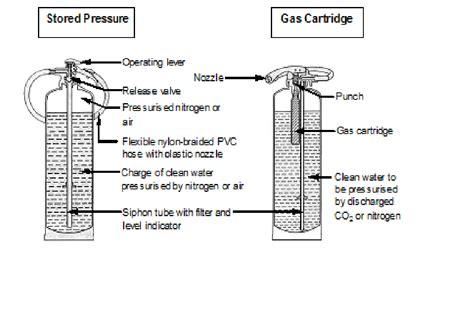 extinguisher mounting height ada extinguisher