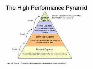 The high performance pyramid from The Making of a ...